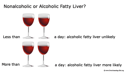 Determining whether you fatty liver is alcohol related or not: glasses of wine.